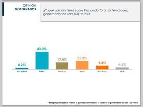 grafico 2 - opinion de toranzo