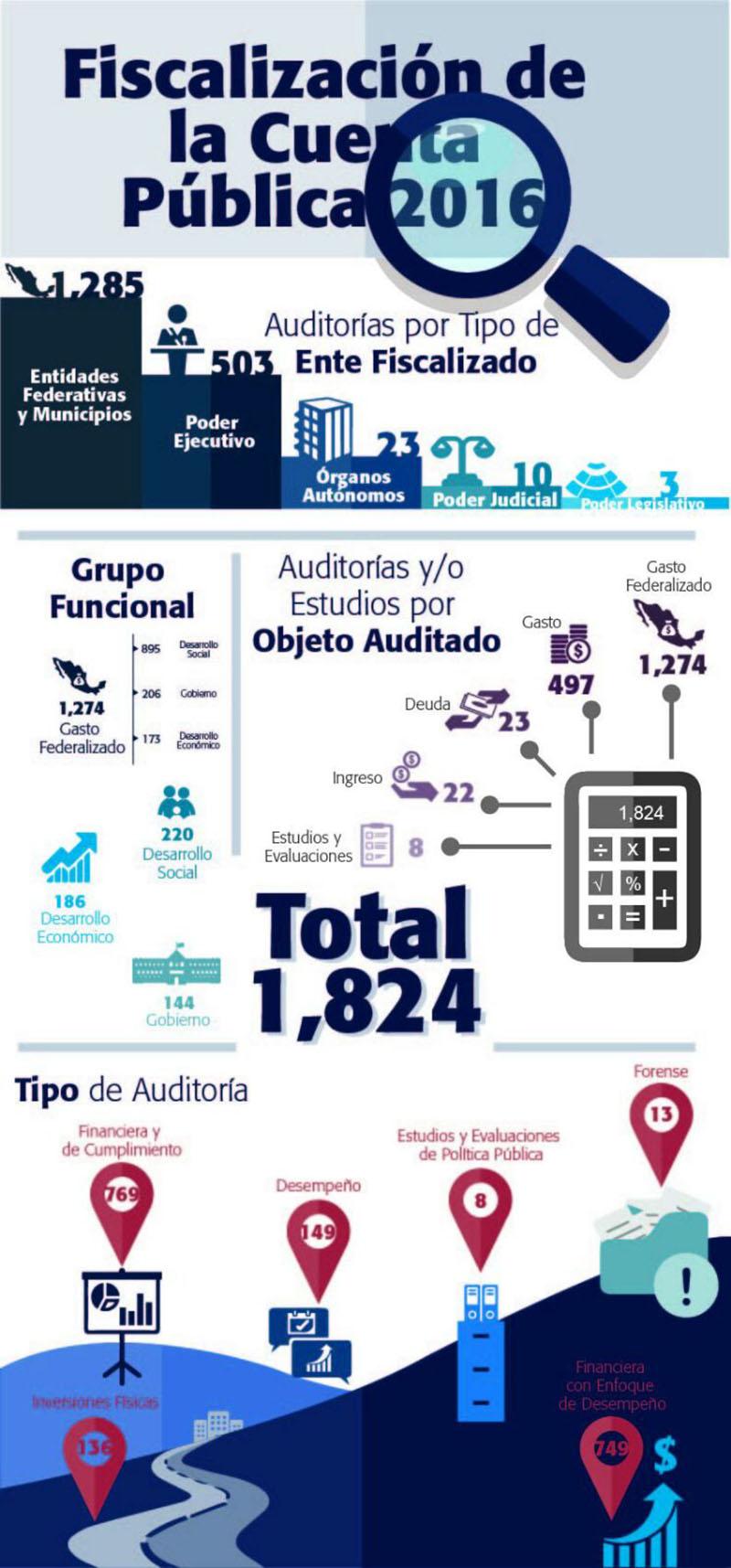 fiscalizacion de la cuenta publica 2016-
